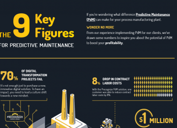 The 9 key figures for Predictive Maintenance