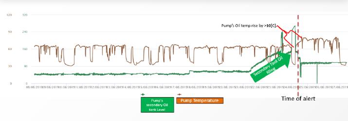 oil temperature phospate plant use case