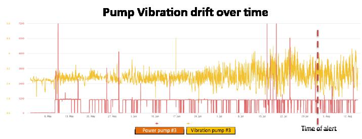 pump vibration phosphate plant use case